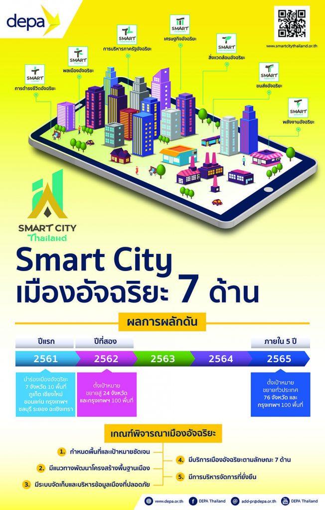 01.ภ Smart City